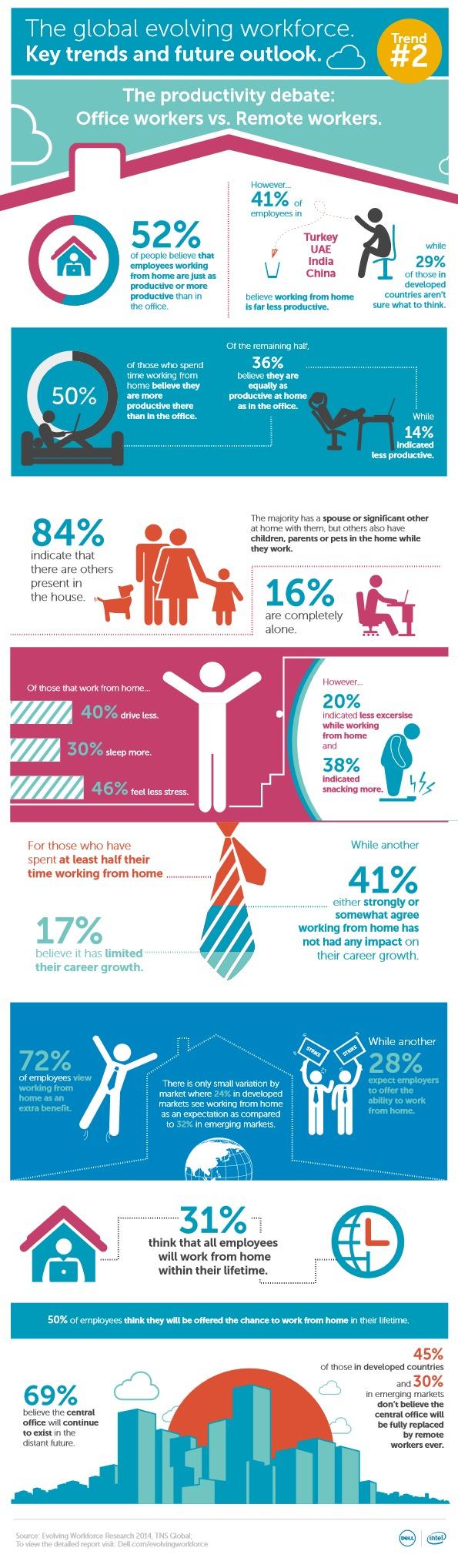 Global Evolving Workforce Infographic