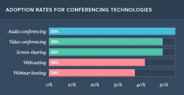 Web Conferencing Adoption Rates
